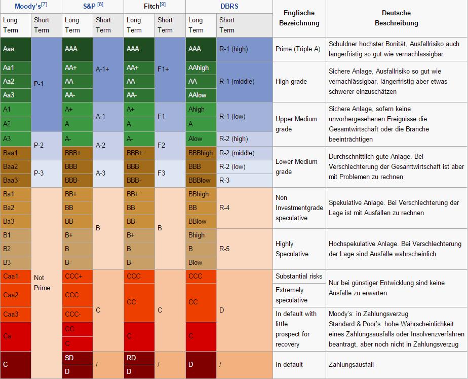 Übersicht über die Bewertungsskala der großen Rating-Agenturen. Quelle: wikipedia.org