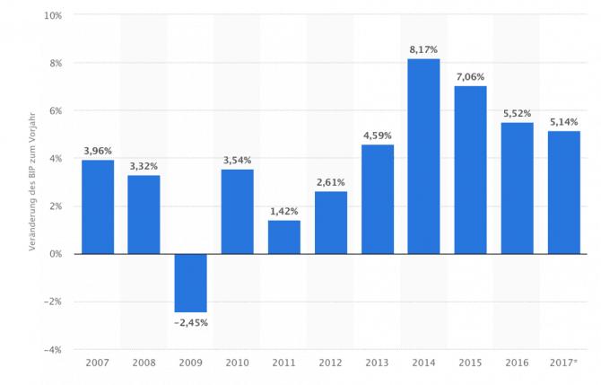 BIP Entwicklung Maltas bis 2017