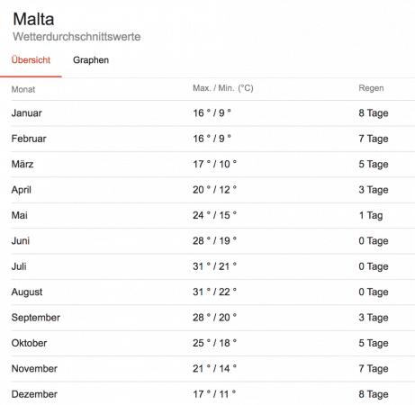 Übersicht über das Wetter in Malta im Jahresschnitt