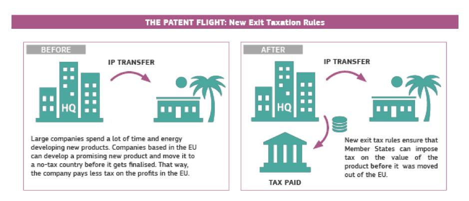 The Patent Flight