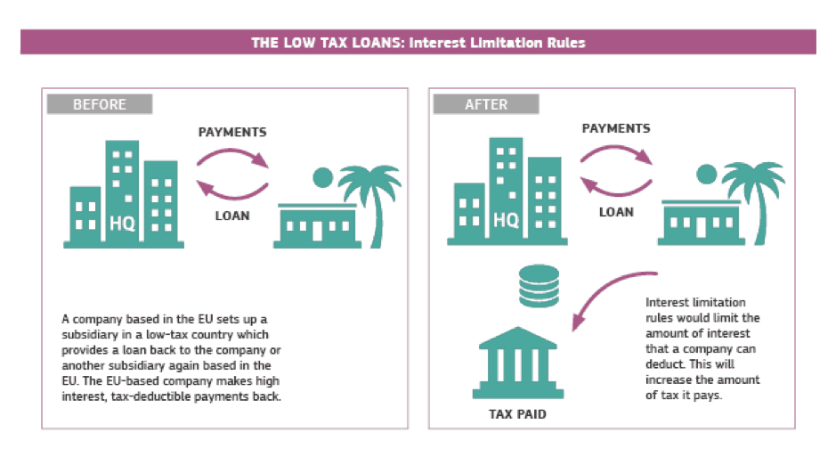 The Low Tax Loans