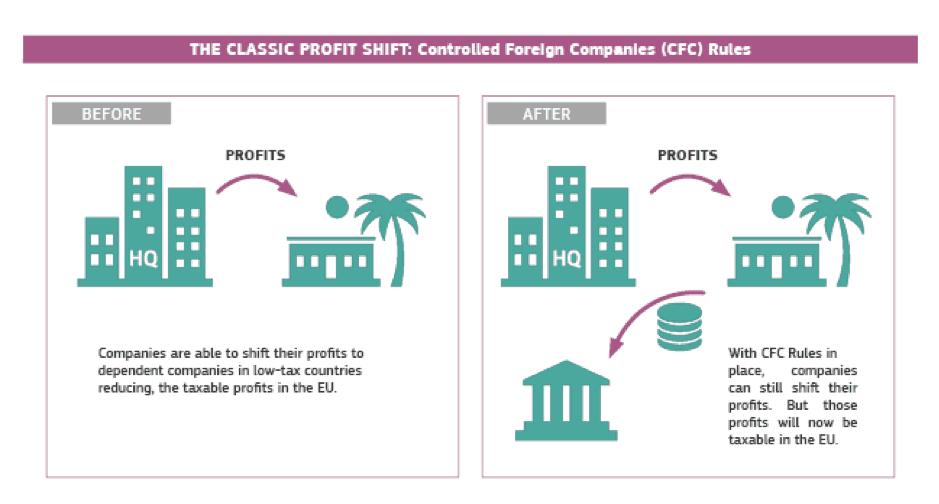 Classic CFC Profit Shift (source EC, 2016)