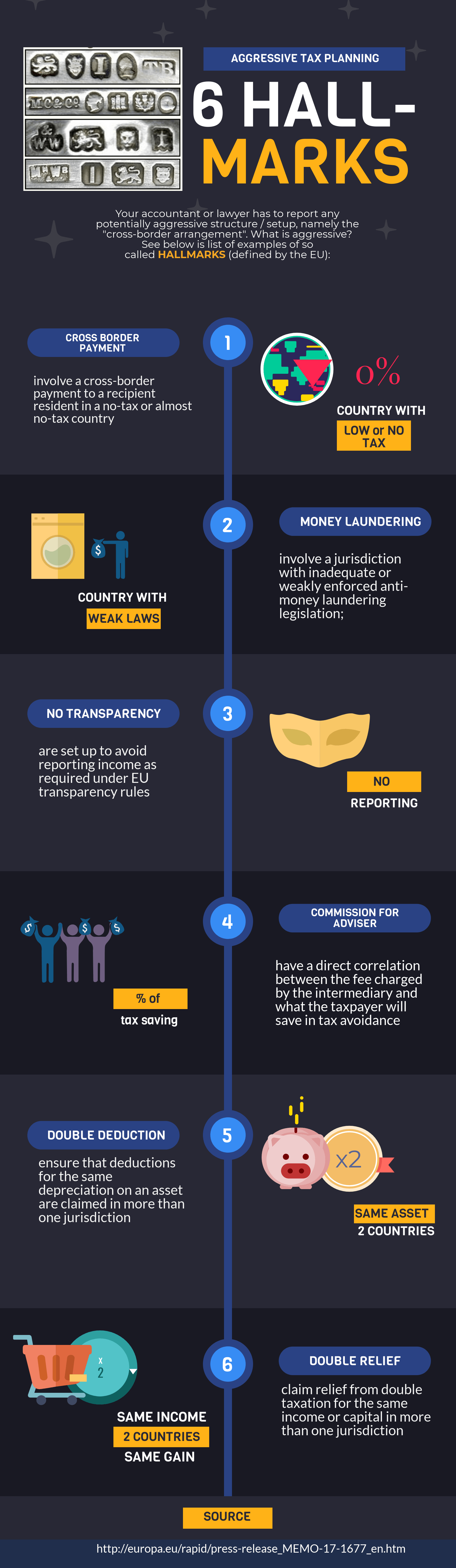 Infographic about aggressive Tax Planning in Malta 2019