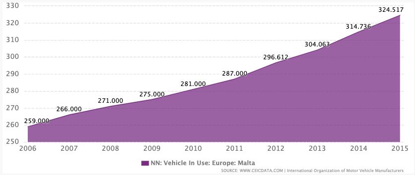 Zahl der in Malta registrierten Autos, Stand 2015