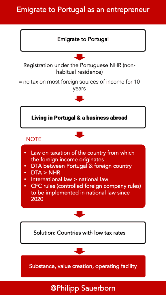 Emigrate to Portugal as an entrepreneur and set up a company