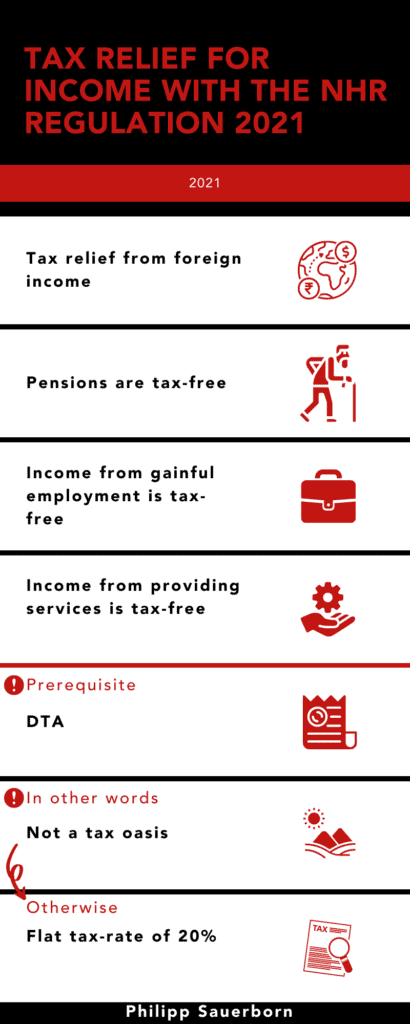 Tax relief for income with the NHR regulation 2021