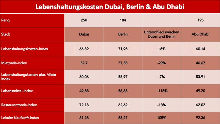 Lebenshaltungskosten Dubai, Deutschland