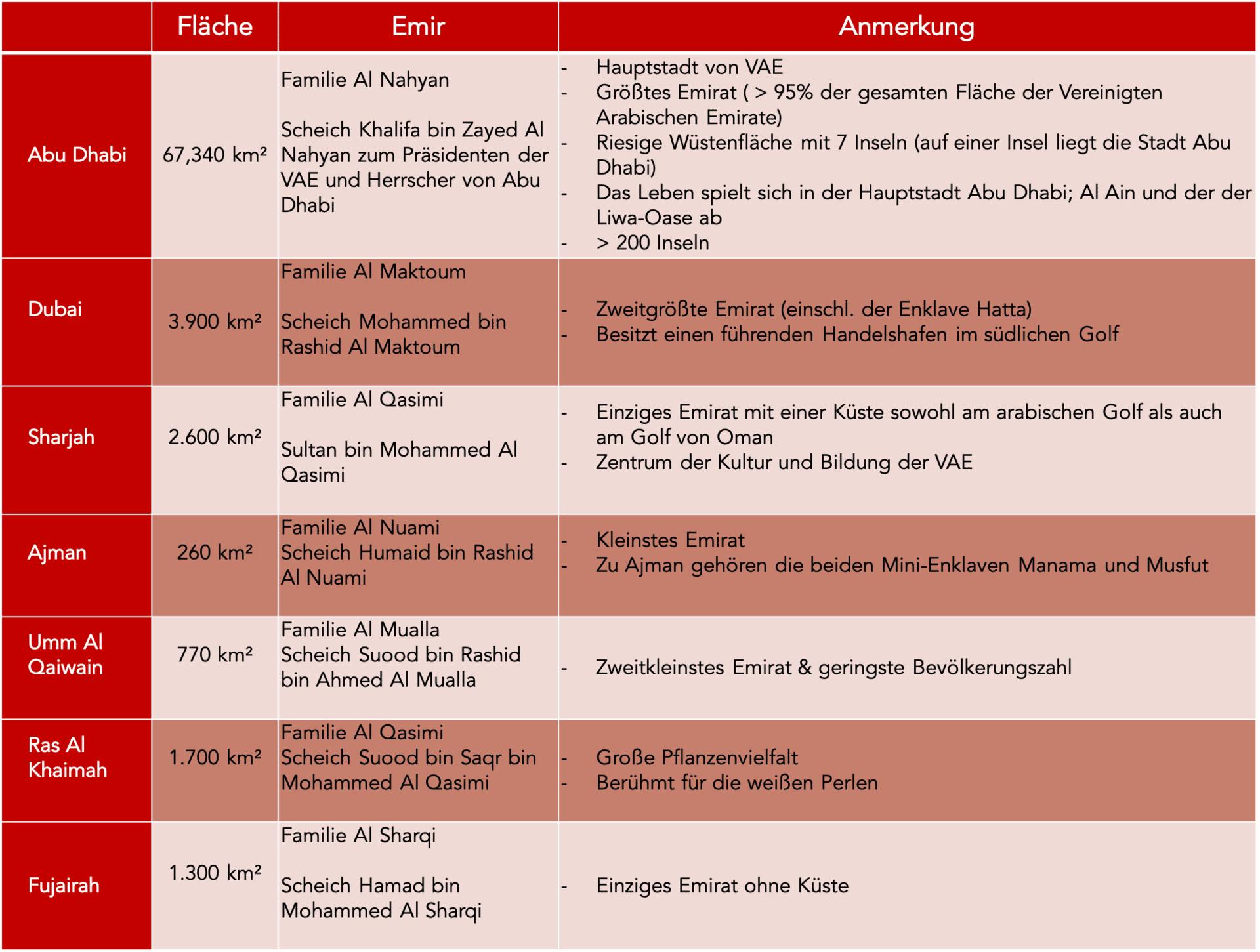 Übersicht über die 7 Emirate der VAE
