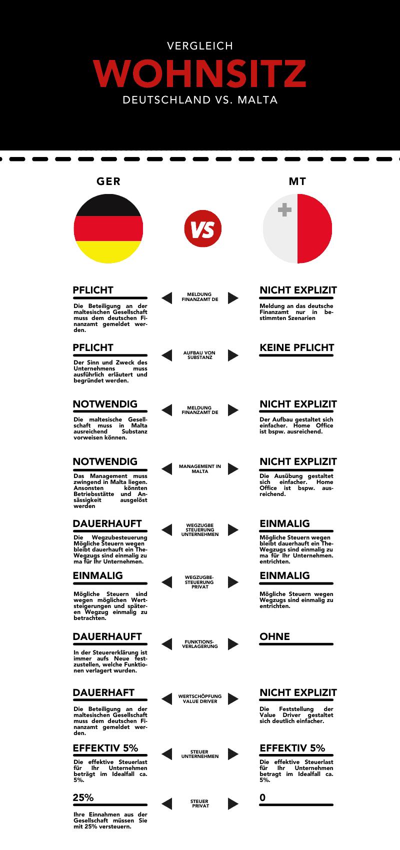 Wohnsitz Germany vs Malta